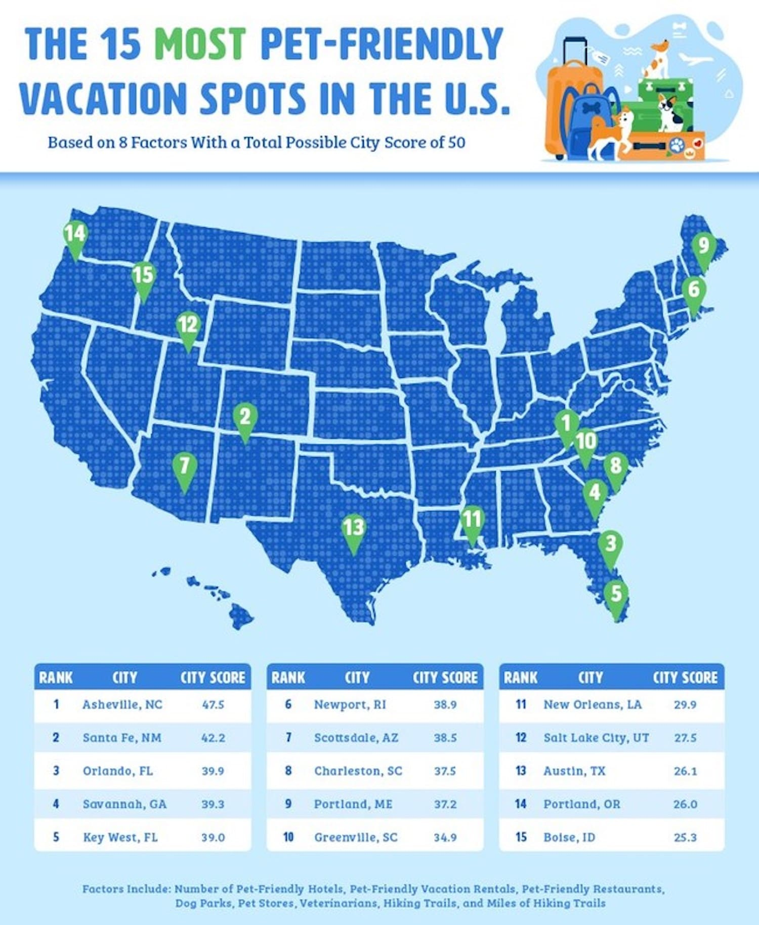 Study Highlights the Most and Least Pet-Friendly U.S. Vacation Spots